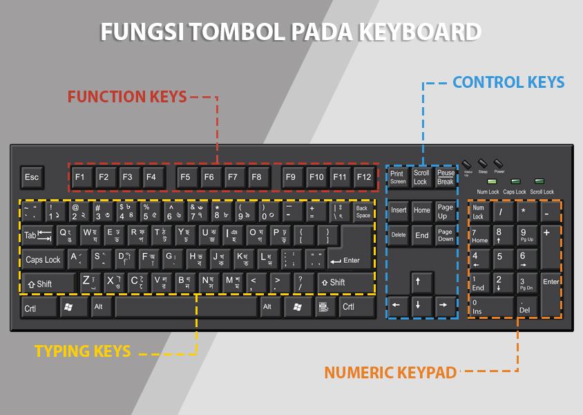 Fungsi Tombol Pada Keyboard