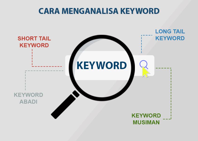 Cara Menganalisa Keyword, Teknik SEO