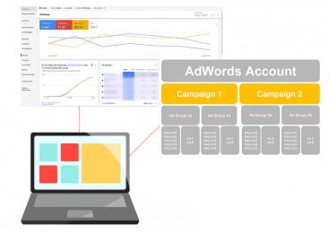Kursus Internet Marketing, Pembuatan Campaign, Ads Group, Setting Billing