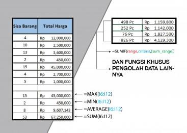 Pelatihan Excel , Training Excel, Fungsi Statistik